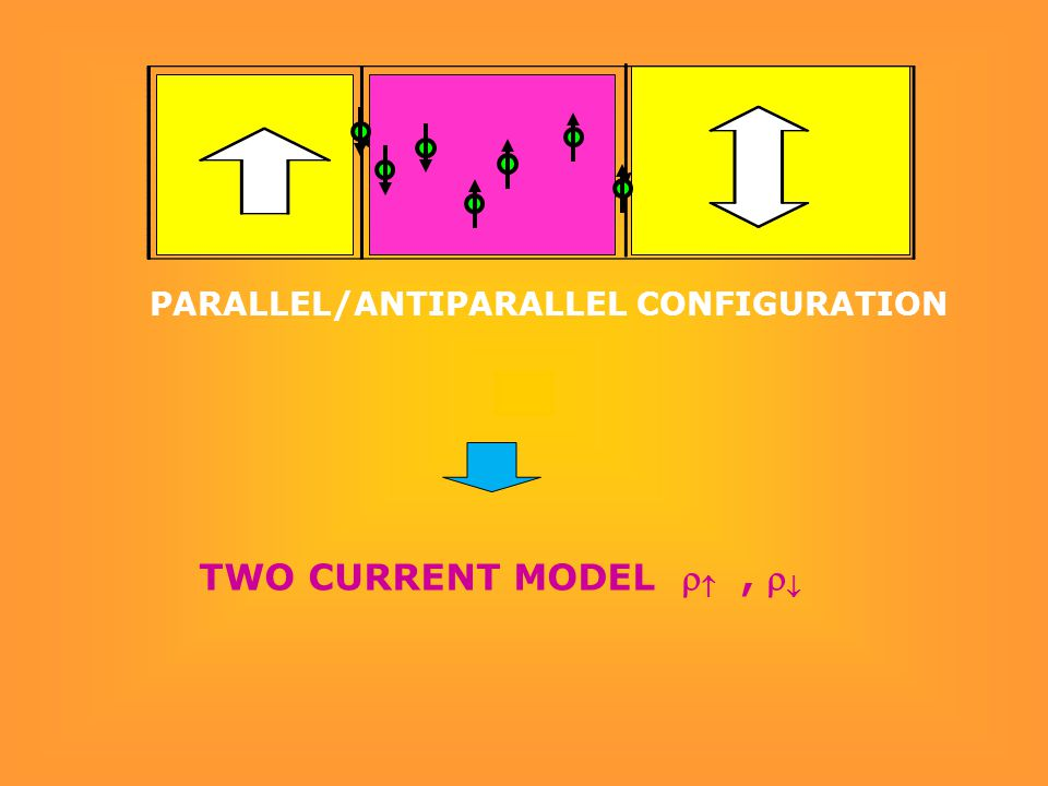 PARALLEL/ANTIPARALLEL CONFIGURATION TWO CURRENT MODEL  ,  