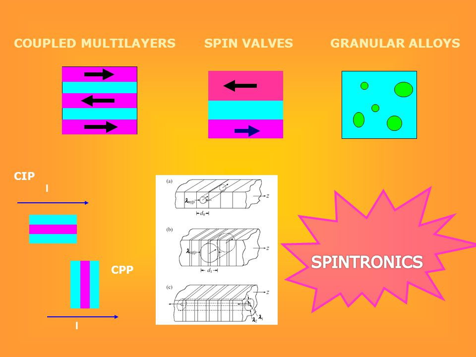 I CIP I CPP COUPLED MULTILAYERS SPIN VALVES GRANULAR ALLOYS