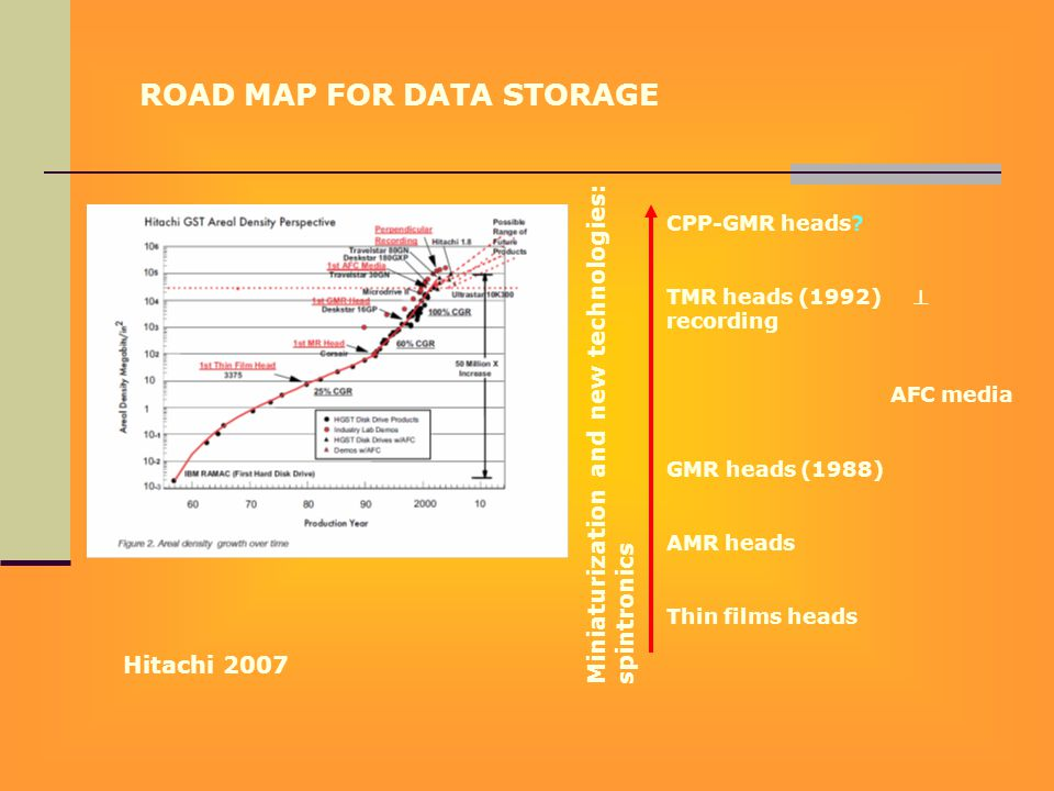 ROAD MAP FOR DATA STORAGE Hitachi 2007 Miniaturization and new technologies: spintronics CPP-GMR heads.