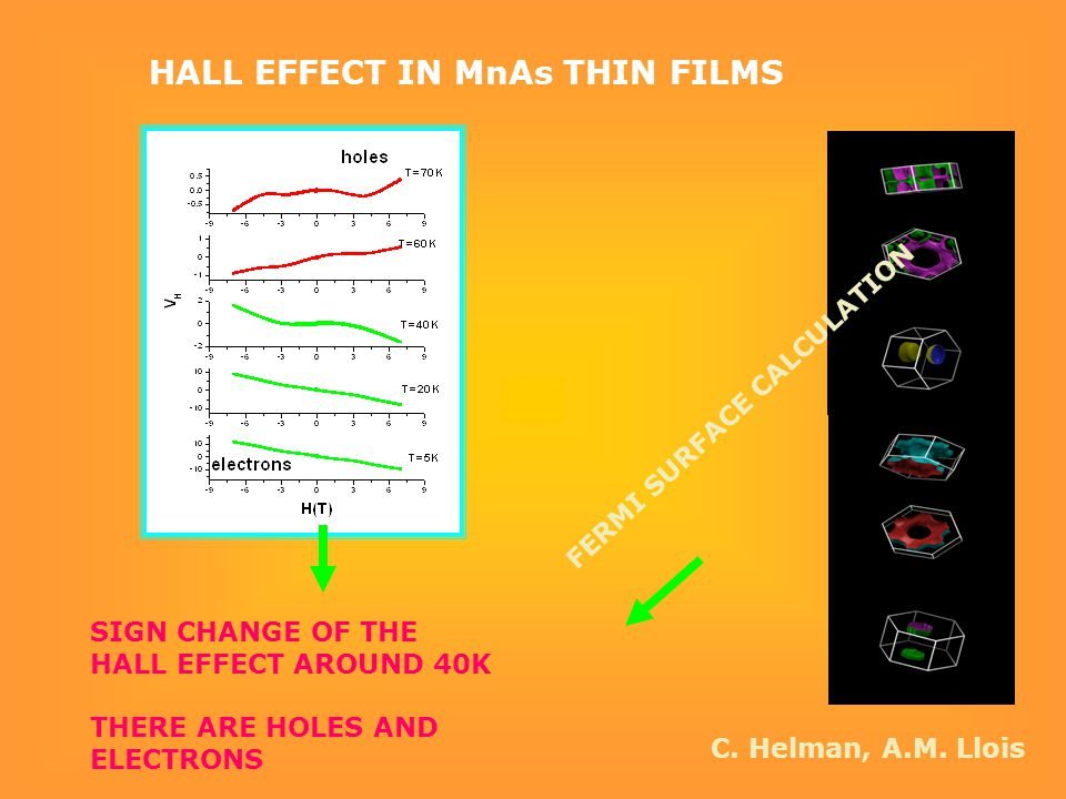 HALL EFFECT IN MnAs THIN FILMS SIGN CHANGE OF THE HALL EFFECT AROUND 40K THERE ARE HOLES AND ELECTRONS FERMI SURFACE CALCULATION C. Helman, A.M. Llois