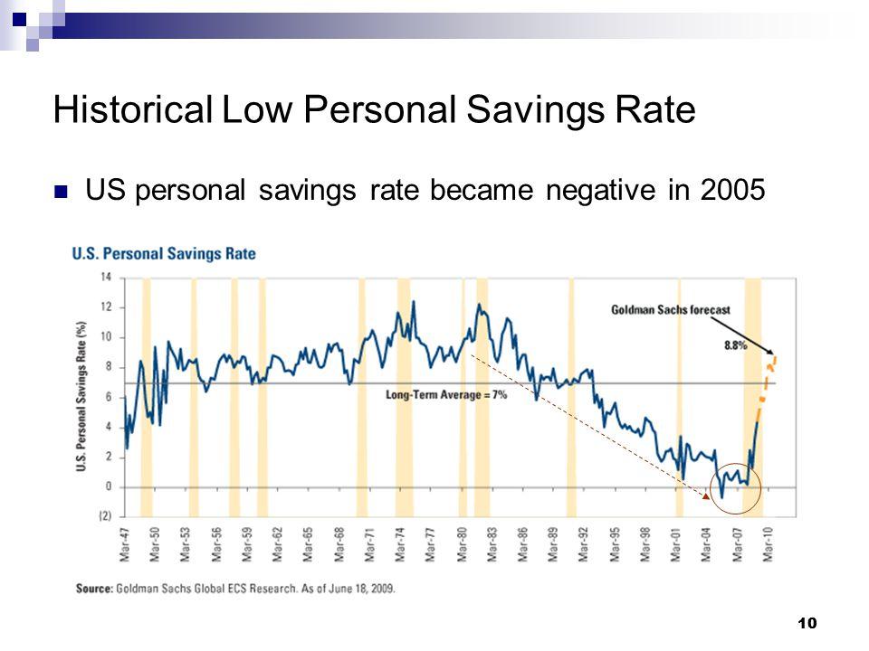 10 Historical Low Personal Savings Rate US personal savings rate became negative in 2005