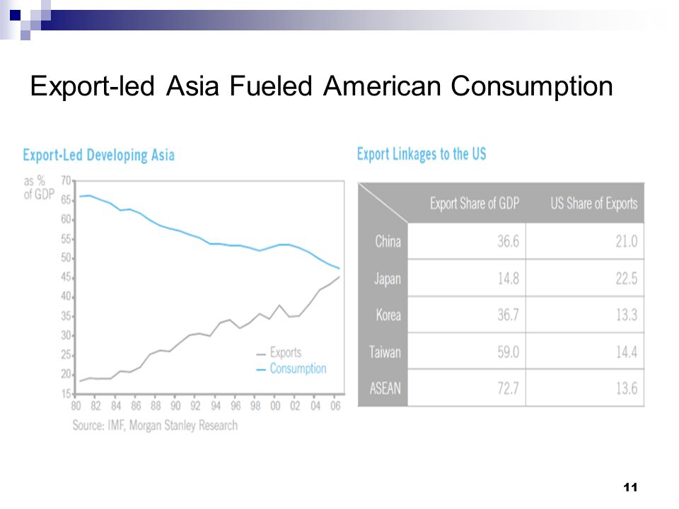 11 Export-led Asia Fueled American Consumption