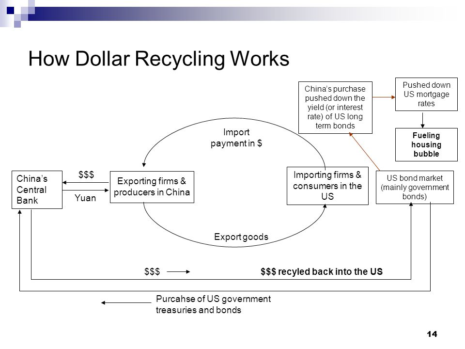 14 How Dollar Recycling Works Exporting firms & producers in China Importing firms & consumers in the US Export goods Import payment in $ China's Central Bank $$$ Yuan US bond market (mainly government bonds) $$$ Purcahse of US government treasuries and bonds China's purchase pushed down the yield (or interest rate) of US long term bonds Pushed down US mortgage rates Fueling housing bubble $$$ recyled back into the US