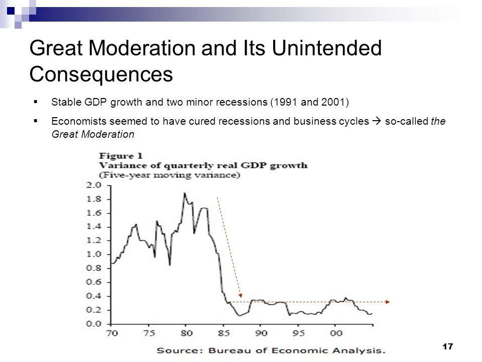 17 Great Moderation and Its Unintended Consequences  Stable GDP growth and two minor recessions (1991 and 2001)  Economists seemed to have cured recessions and business cycles  so-called the Great Moderation