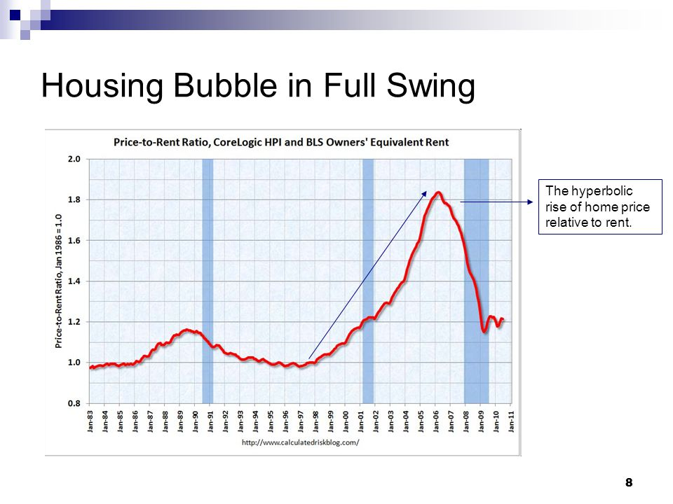 8 8 Housing Bubble in Full Swing The hyperbolic rise of home price relative to rent.