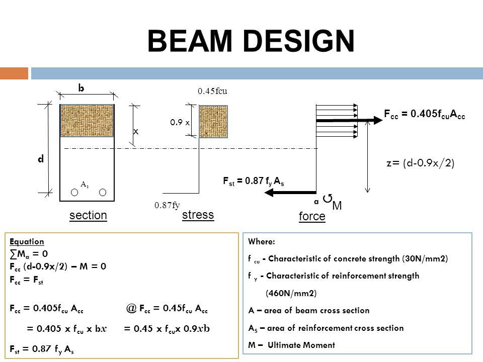 F cc = 0.405f cu A cc 0.9 x z= (d-0.9x/2) 0.87fy 0.45fcu b F st = 0.87 f y A s AsAs x d a  Where: f cu - Characteristic of concrete strength (30N/mm2