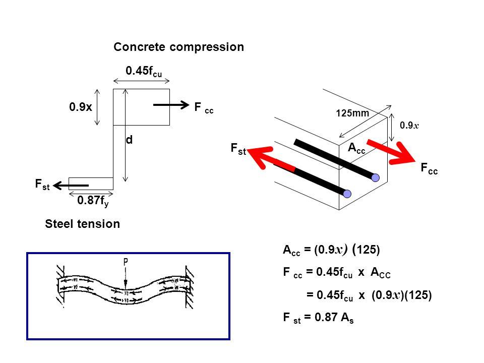 Concrete compression A cc = (0.9 x) ( 125) F cc = 0.45f cu x A CC = 0.45f cu x (0.9 x )(125) F st = 0.87 A s F cc A cc 125mm 0.9 x F cc F st Steel ten
