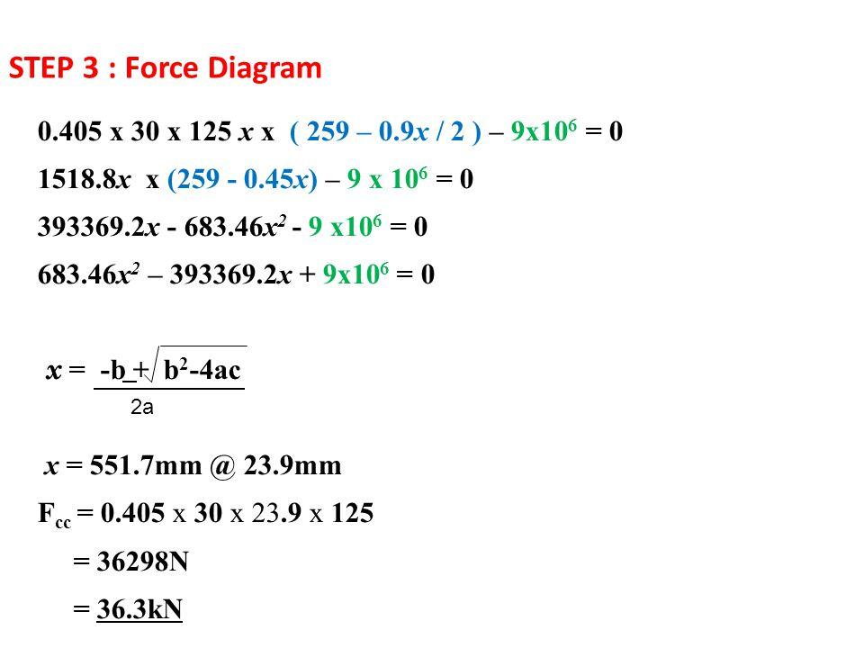STEP 3 : Force Diagram 0.405 x 30 x 125 x x ( 259 – 0.9x / 2 ) – 9x10 6 = 0 1518.8x x (259 - 0.45x) – 9 x 10 6 = 0 393369.2x - 683.46x 2 - 9 x10 6 = 0