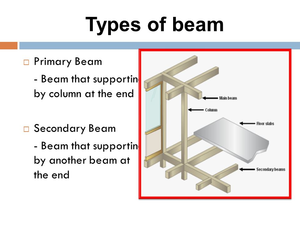 Types of beam  Primary Beam - Beam that supporting by column at the end  Secondary Beam - Beam that supporting by another beam at the end