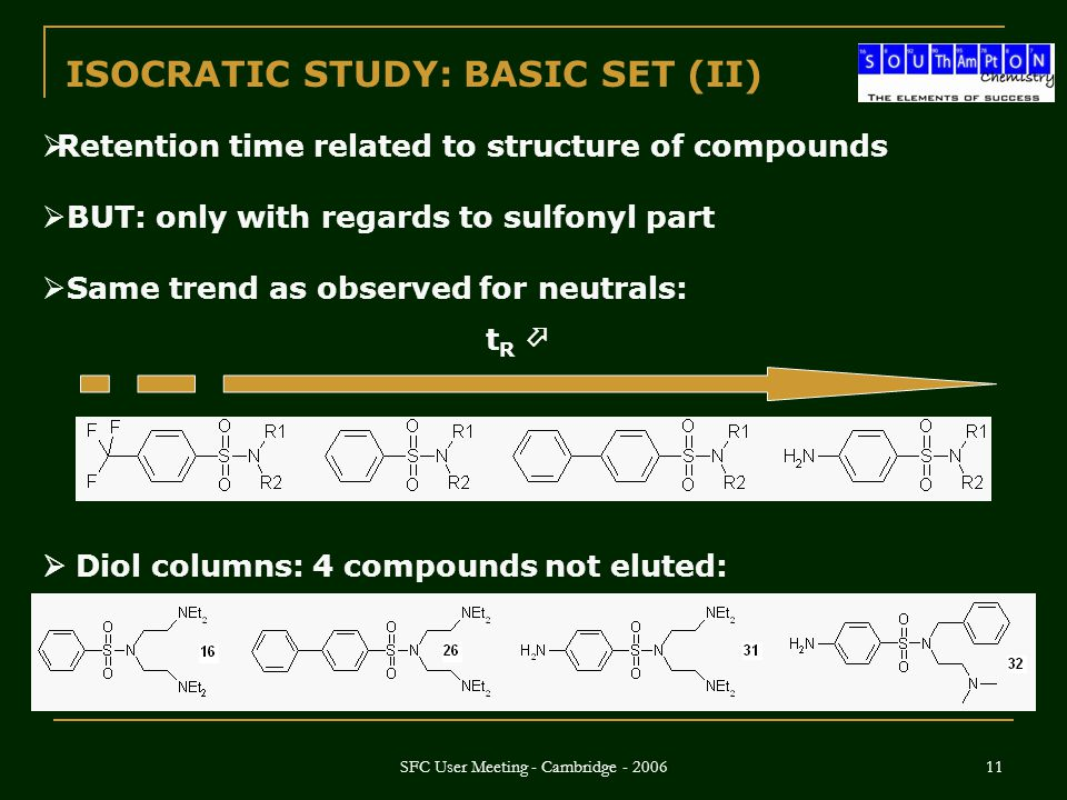 SFC User Meeting - Cambridge - 2006 11  Retention time related to structure of compounds  BUT: only with regards to sulfonyl part  Same trend as observed for neutrals: tR tR  ISOCRATIC STUDY: BASIC SET (II)  Diol columns: 4 compounds not eluted: