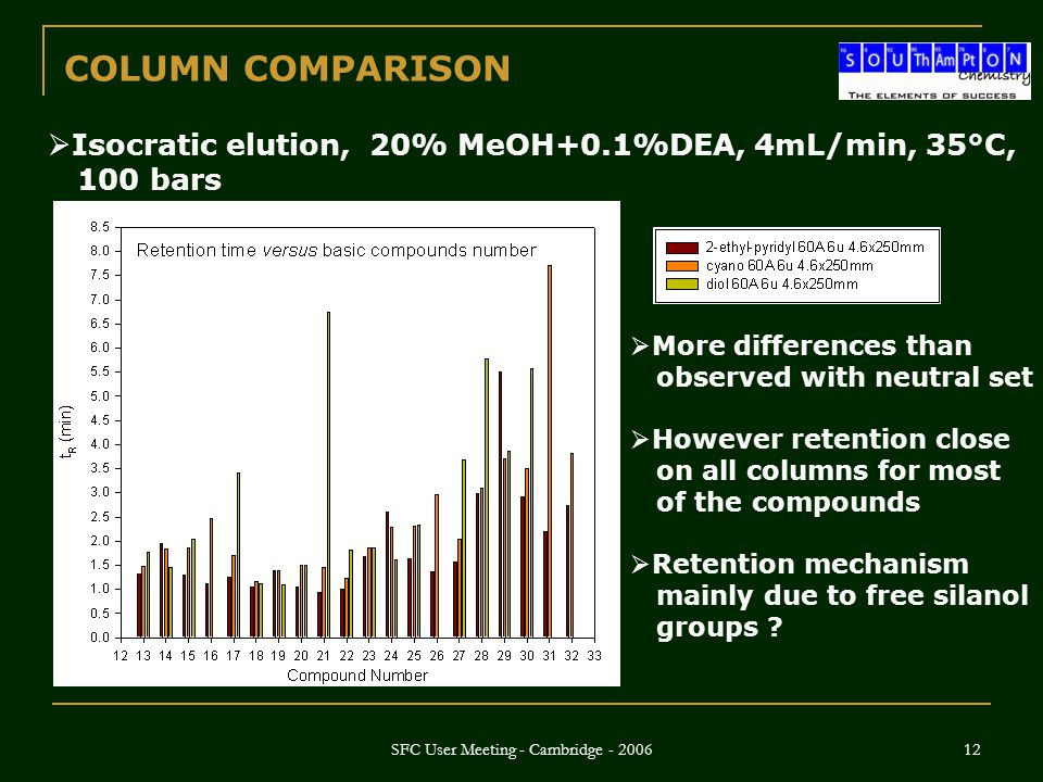 SFC User Meeting - Cambridge - 2006 12 COLUMN COMPARISON  More differences than observed with neutral set  However retention close on all columns fo