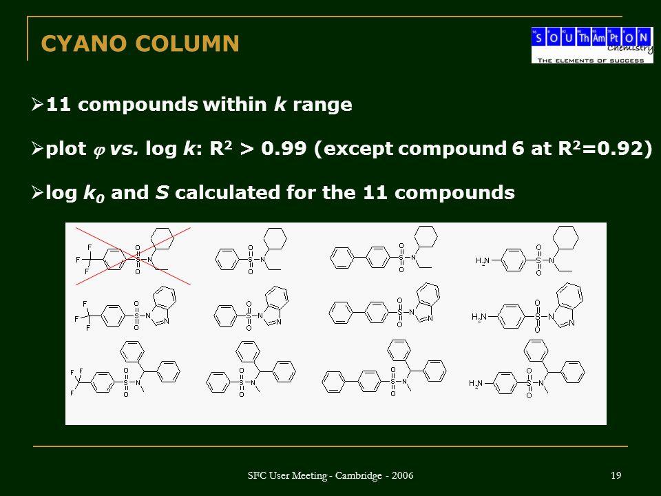 SFC User Meeting - Cambridge - 2006 19  11 compounds within k range  plot  vs.