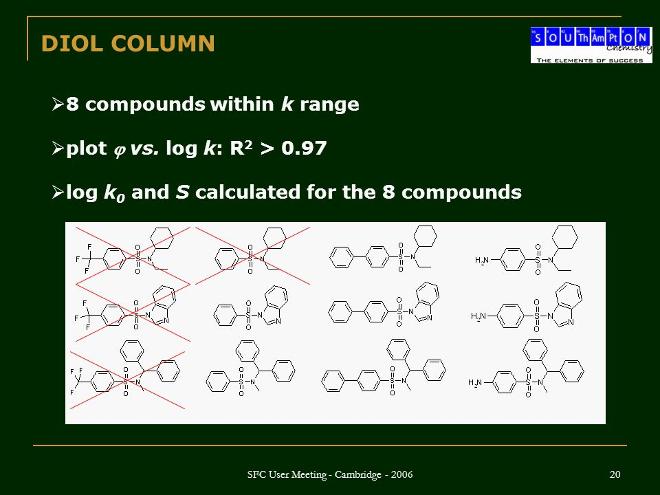 SFC User Meeting - Cambridge - 2006 20  8 compounds within k range  plot  vs. log k: R 2 > 0.97  log k 0 and S calculated for the 8 compounds DIOL
