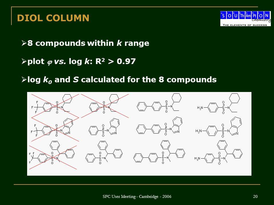 SFC User Meeting - Cambridge - 2006 20  8 compounds within k range  plot  vs.