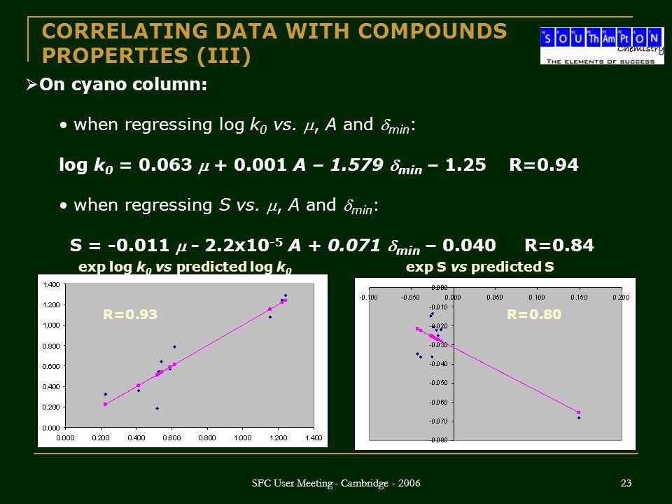 SFC User Meeting - Cambridge - 2006 23  On cyano column: when regressing log k 0 vs. , A and  min : log k 0 = 0.063  + 0.001 A – 1.579  min – 1.2