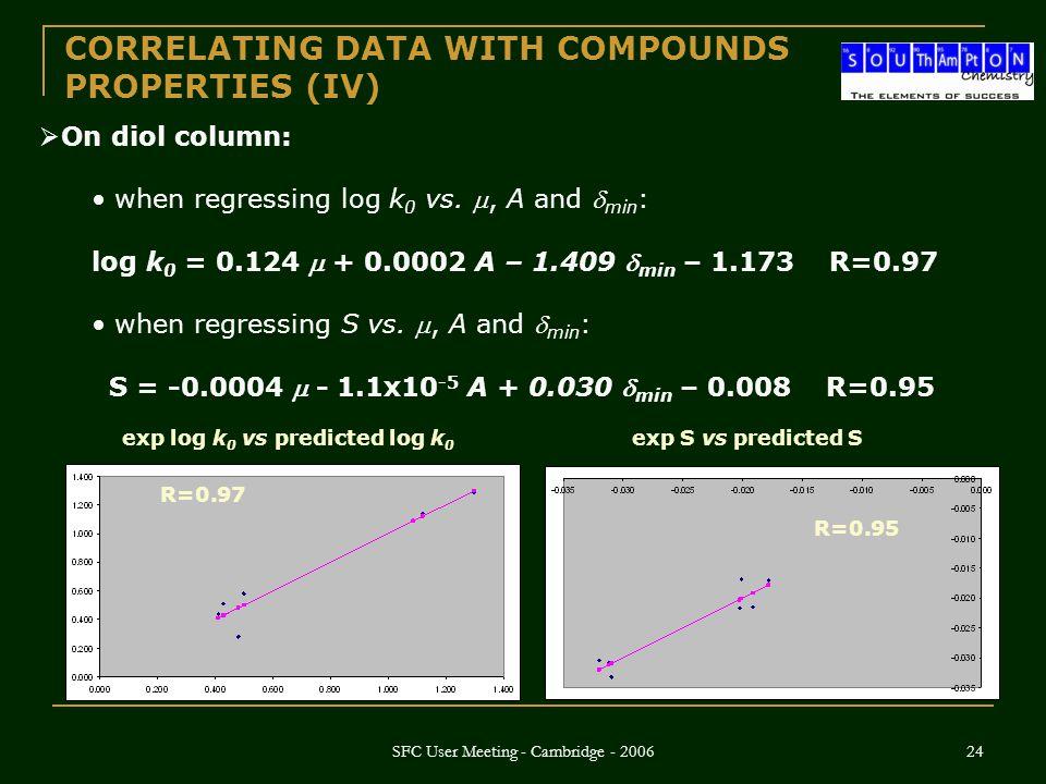 SFC User Meeting - Cambridge - 2006 24  On diol column: when regressing log k 0 vs. , A and  min : log k 0 = 0.124  + 0.0002 A – 1.409  min – 1.1