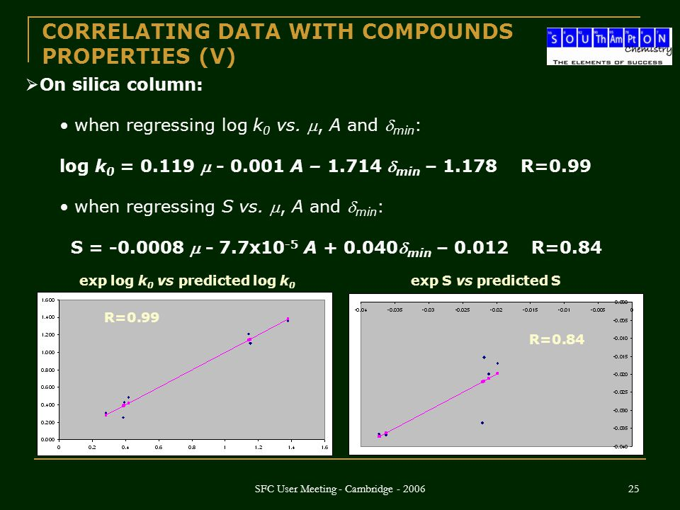 SFC User Meeting - Cambridge - 2006 25  On silica column: when regressing log k 0 vs. , A and  min : log k 0 = 0.119  - 0.001 A – 1.714  min – 1.