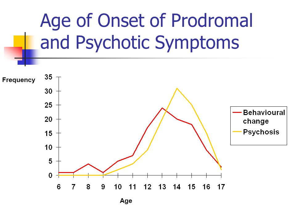 Age of Onset of Prodromal and Psychotic Symptoms Age Frequency