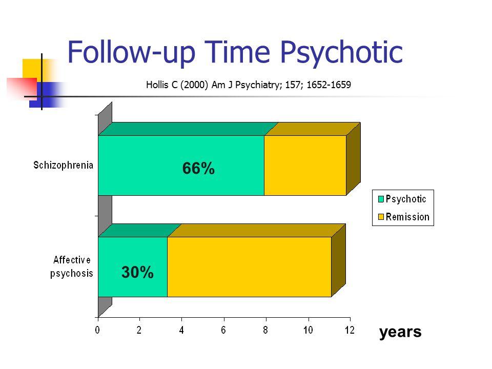 Follow-up Time Psychotic 66% years 30% Hollis C (2000) Am J Psychiatry; 157; 1652-1659