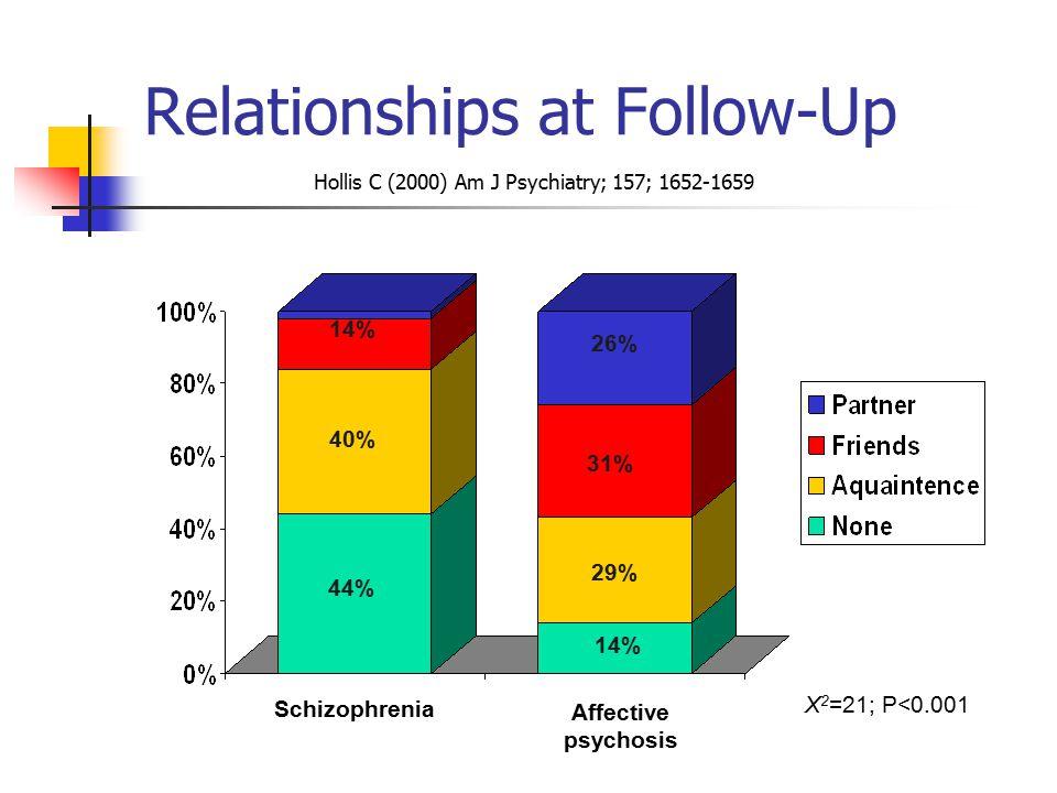 Relationships at Follow-Up Schizophrenia Affective psychosis 44% 40% 14% 29% 31% 26% X 2 =21; P<0.001 Hollis C (2000) Am J Psychiatry; 157; 1652-1659