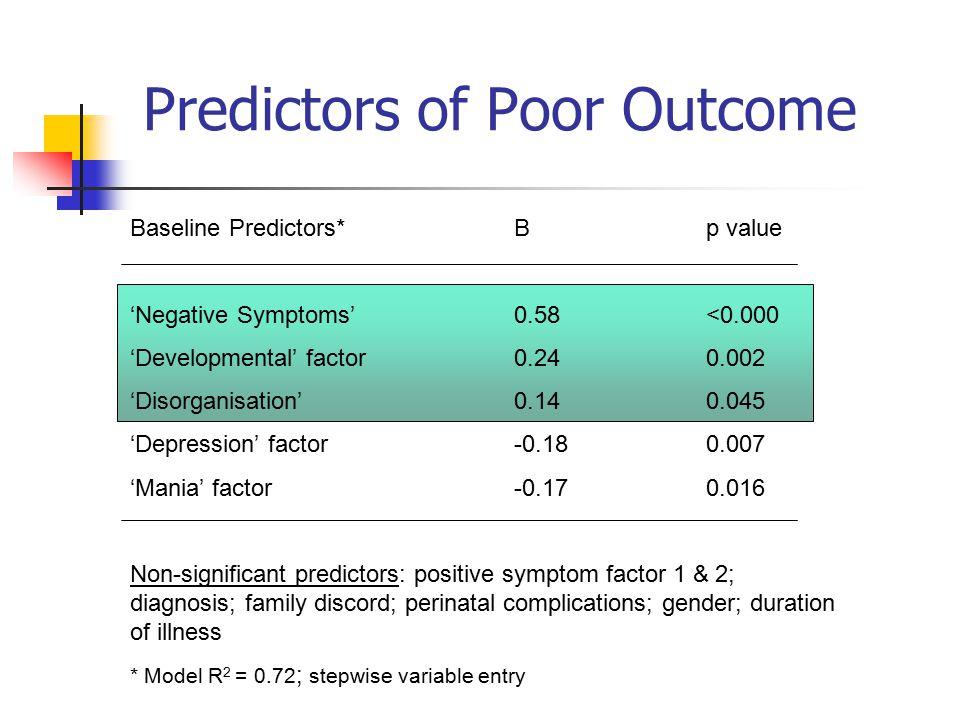 Predictors of Poor Outcome Baseline Predictors*Bp value 'Negative Symptoms'0.58<0.000 'Developmental' factor0.240.002 'Disorganisation'0.140.045 'Depression' factor-0.180.007 'Mania' factor-0.170.016 Non-significant predictors: positive symptom factor 1 & 2; diagnosis; family discord; perinatal complications; gender; duration of illness * Model R 2 = 0.72 ; stepwise variable entry