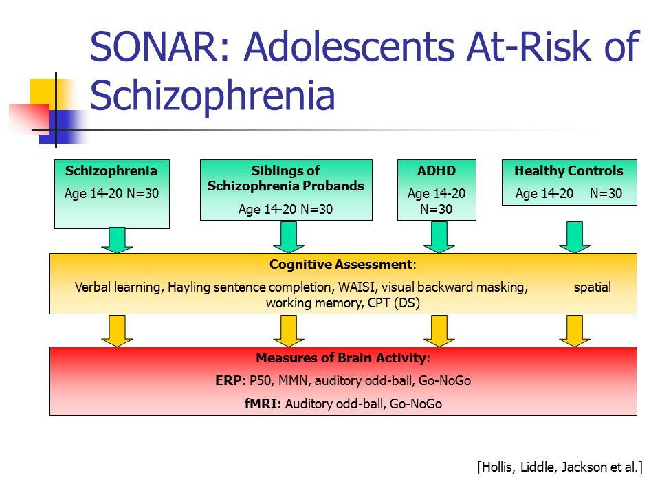 SONAR: Adolescents At-Risk of Schizophrenia Schizophrenia Age 14-20 N=30 Siblings of Schizophrenia Probands Age 14-20 N=30 ADHD Age 14-20 N=30 Healthy