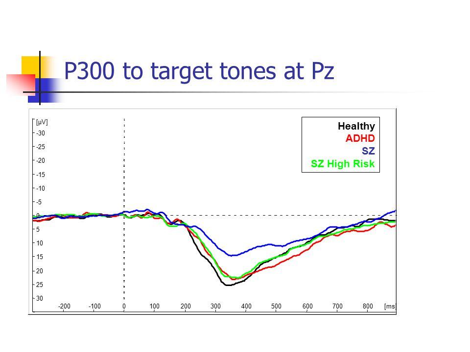 30 25 20 15 10 5 0 -5 -10 -15 -20 -25 -30 [µV] -200-1000100200300400500600700800[ms] P300 to target tones at Pz Healthy ADHD SZ SZ High Risk
