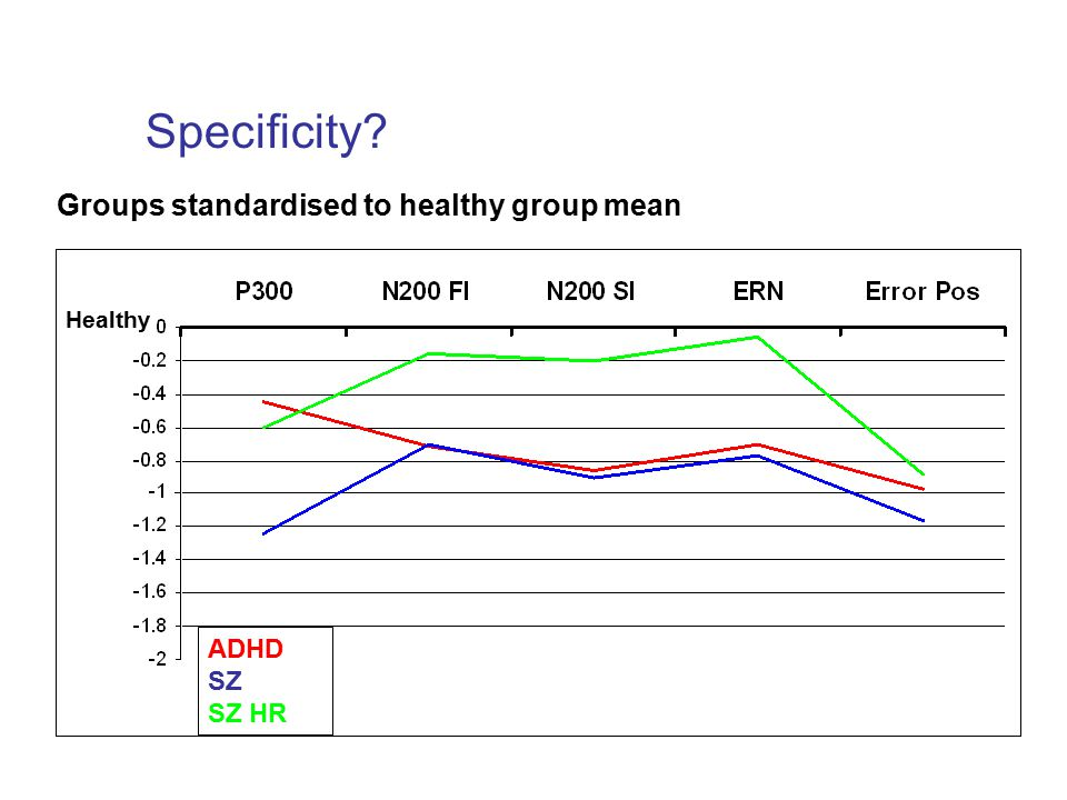 Specificity Groups standardised to healthy group mean Healthy ADHD SZ SZ HR