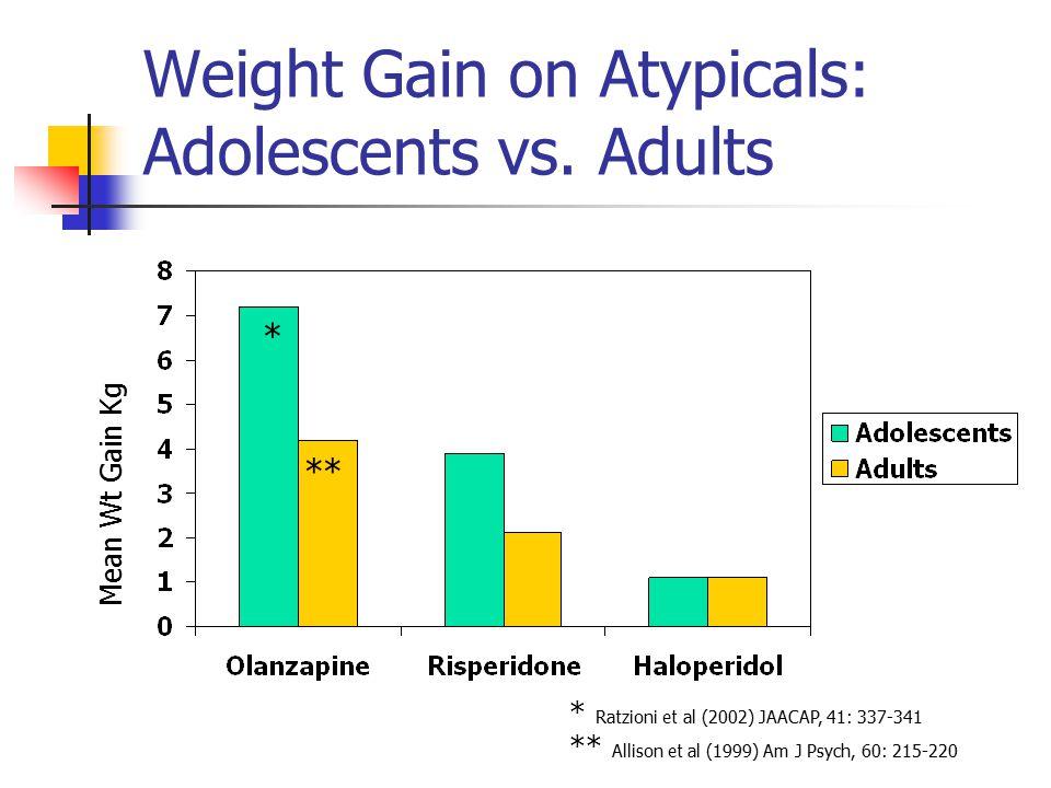 Weight Gain on Atypicals: Adolescents vs. Adults Mean Wt Gain Kg * ** * Ratzioni et al (2002) JAACAP, 41: 337-341 ** Allison et al (1999) Am J Psych,