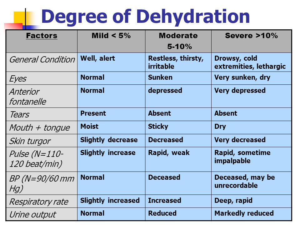 Degree of Dehydration FactorsMild < 5%Moderate 5-10% Severe >10% General Condition Well, alertRestless, thirsty, irritable Drowsy, cold extremities, l