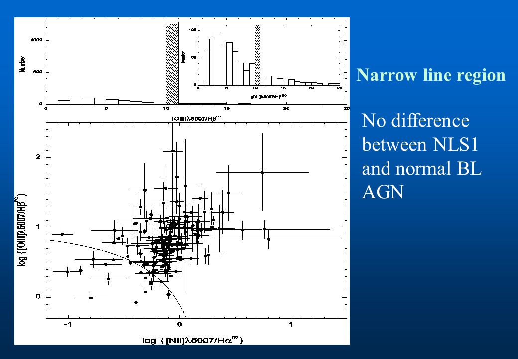 Narrow line region No difference between NLS1 and normal BL AGN