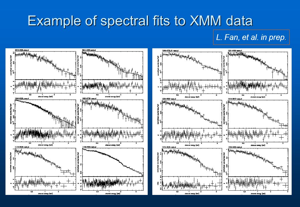 Example of spectral fits to XMM data. L. Fan, et al. in prep.