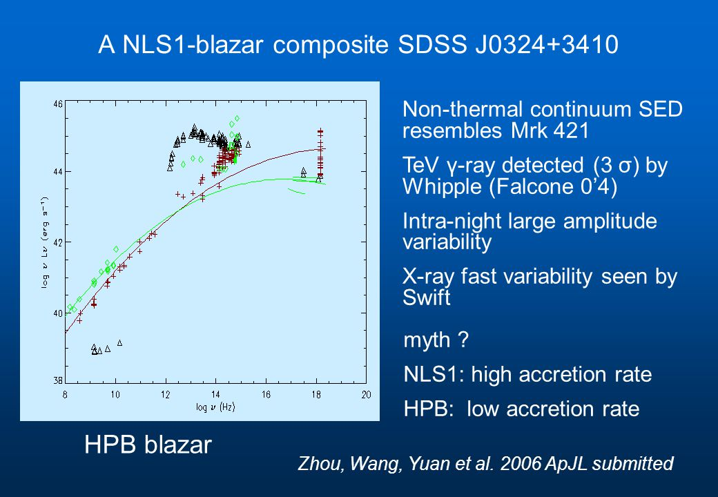 A NLS1-blazar composite SDSS J0324+3410 Non-thermal continuum SED resembles Mrk 421 TeV γ-ray detected (3 σ) by Whipple (Falcone 0'4) Intra-night large amplitude variability X-ray fast variability seen by Swift myth .