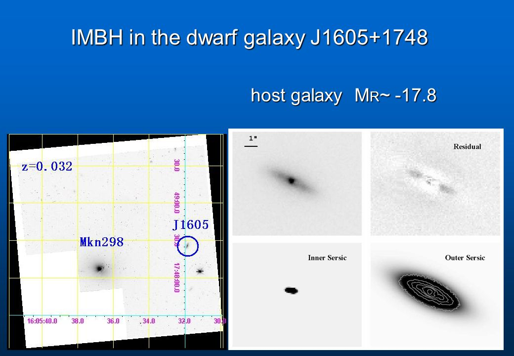 host galaxy M R ~ -17.8 IMBH in the dwarf galaxy J1605+1748