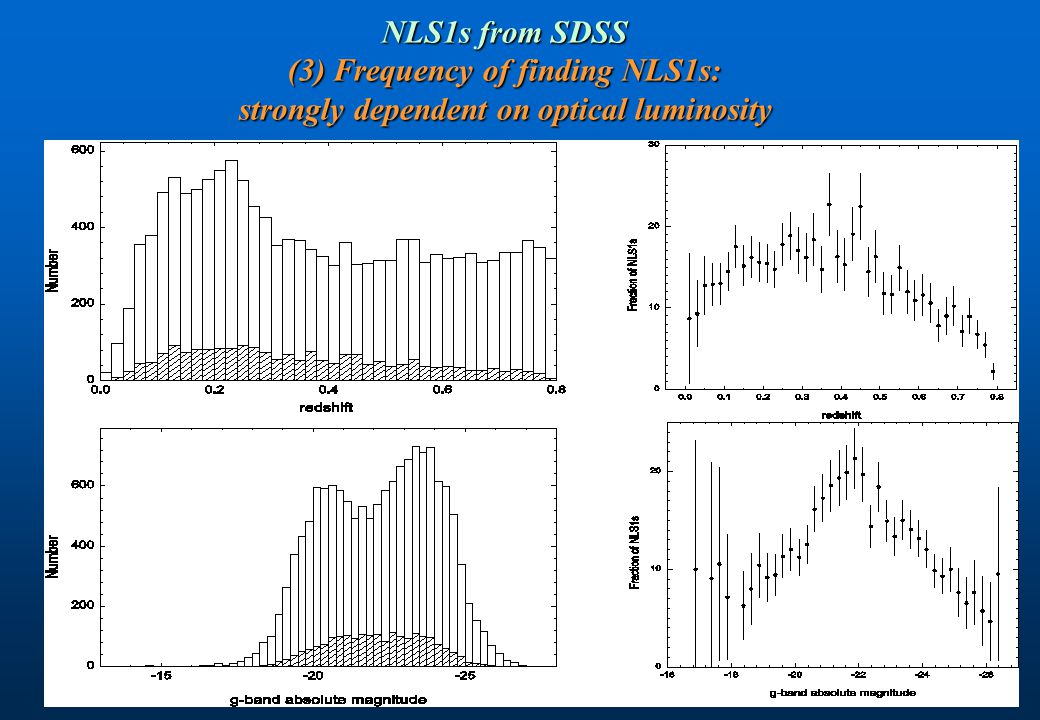 NLS1s from SDSS (3) Frequency of finding NLS1s: strongly dependent on optical luminosity