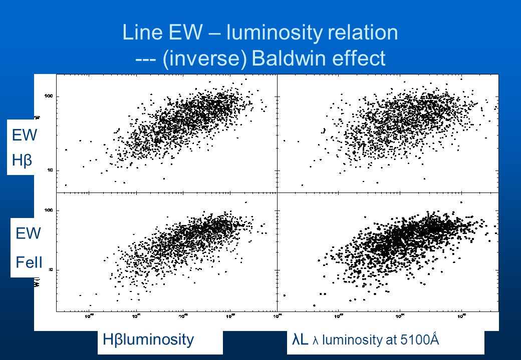 Line EW – luminosity relation --- (inverse) Baldwin effect HβluminosityλL λ luminosity at 5100Ǻ EW Hβ EW FeII