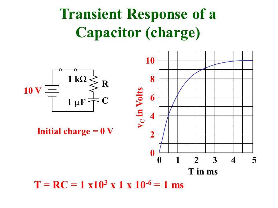 0 1 2 3 4 5 2 4 6 8 10 0 T in ms R C 1 k  1  F 10 V v C in Volts Transient Response of a Capacitor (charge) T = RC = 1 x10 3 x 1 x 10 -6 = 1 ms Init