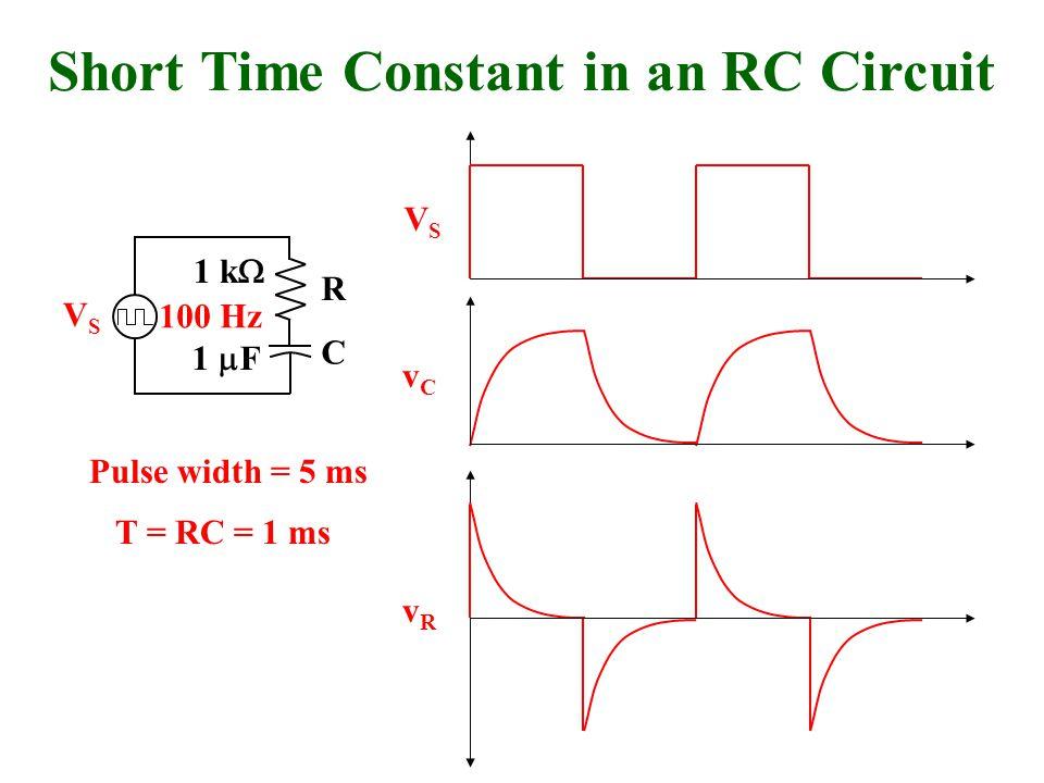 VSVS vCvC VSVS vRvR R C Short Time Constant in an RC Circuit 100 Hz 1 k  1  F Pulse width = 5 ms T = RC = 1 ms