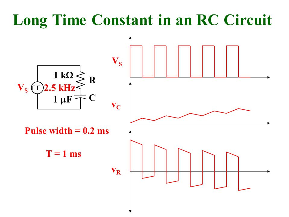 VSVS vCvC VSVS vRvR R C Long Time Constant in an RC Circuit 2.5 kHz 1 k  1  F Pulse width = 0.2 ms T = 1 ms
