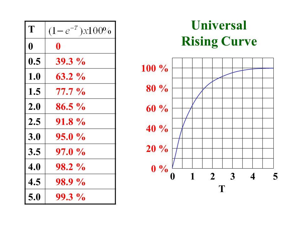 T 0 0 0.5 39.3 % 1.0 63.2 % 1.5 77.7 % 2.0 86.5 % 2.5 91.8 % 3.0 95.0 % 3.5 97.0 % 4.0 98.2 % 4.5 98.9 % 5.0 99.3 % 0 1 2 3 4 5 20 % 40 % 60 % 80 % 10