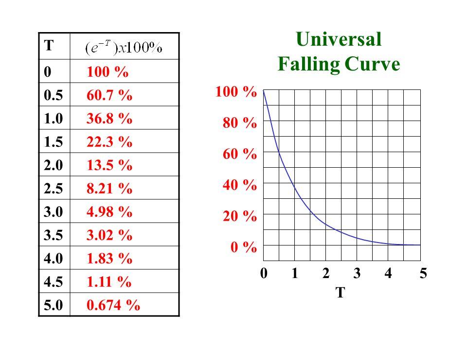 T 0 100 % 0.5 60.7 % 1.0 36.8 % 1.5 22.3 % 2.0 13.5 % 2.5 8.21 % 3.0 4.98 % 3.5 3.02 % 4.0 1.83 % 4.5 1.11 % 5.0 0.674 % 0 1 2 3 4 5 20 % 40 % 60 % 80