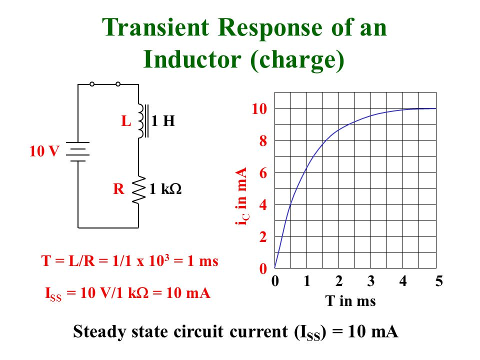 L R Transient Response of an Inductor (charge) 10 V 0 1 2 3 4 5 2 4 6 8 10 0 T in ms i C in mA 1 k  1 H T = L/R = 1/1 x 10 3 = 1 ms Steady state circ