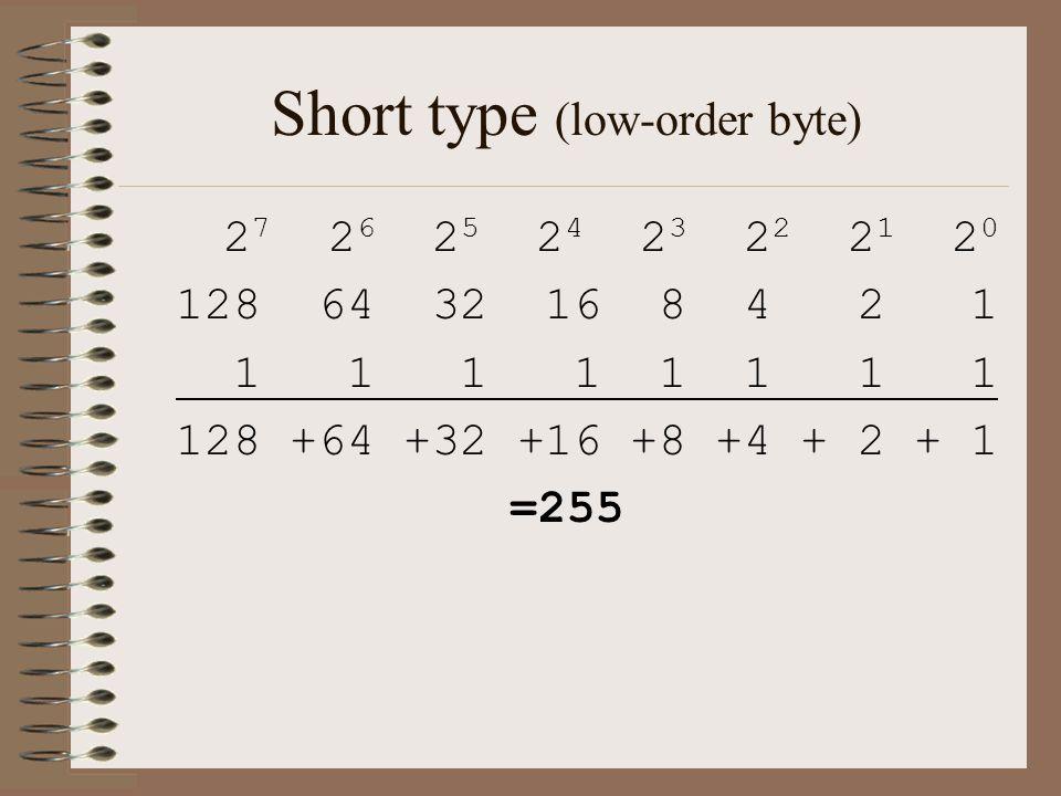 Short type (low-order byte) 2 7 2 6 2 5 2 4 2 3 2 2 2 1 2 0 128 64 32 16 8 4 2 1 1 1 1 1 1 1 1 1 128 +64 +32 +16 +8 +4 + 2 + 1 =255