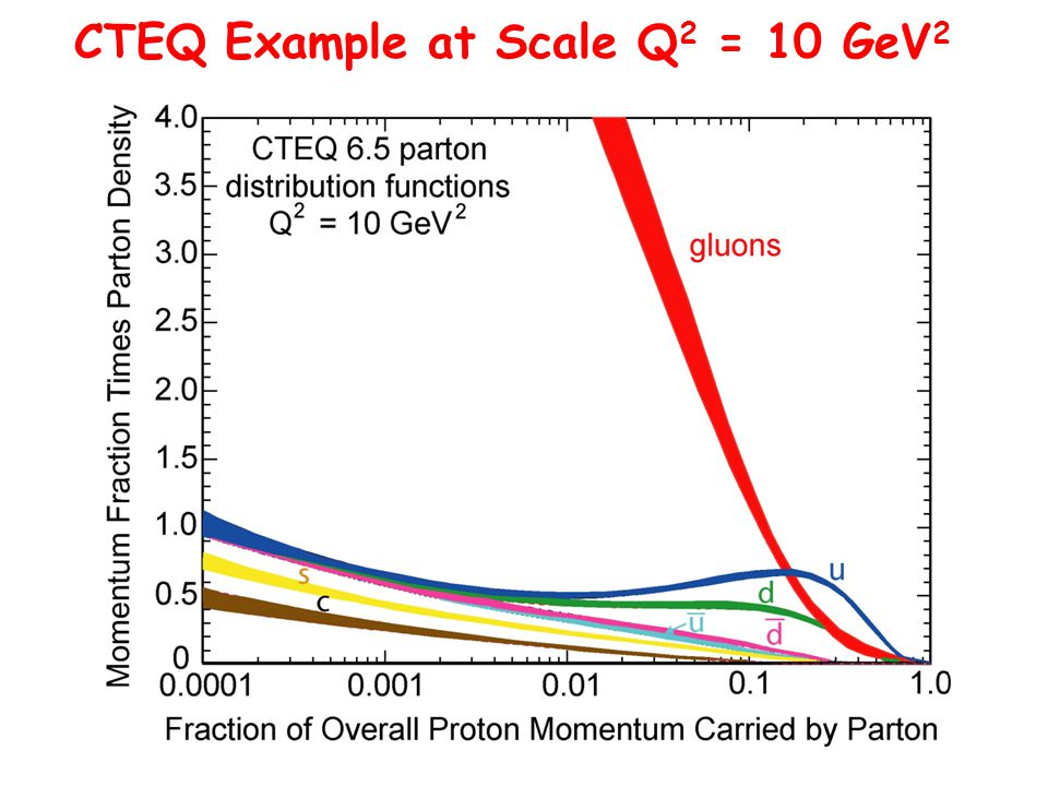 CTEQ Example at Scale Q 2 = 10 GeV 2