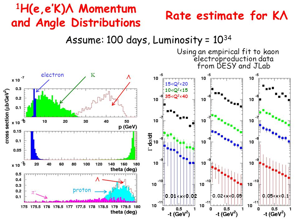 electron K Λ proton π-π- Λ 10<Q 2 <15 15<Q 2 <20 35<Q 2 <40 0.01<x<0.02 0.02<x<0.050.05<x<0.1 Assume: 100 days, Luminosity = 10 34 1 H(e,e'K)Λ Momentum and Angle Distributions Rate estimate for KΛ Using an empirical fit to kaon electroproduction data from DESY and JLab