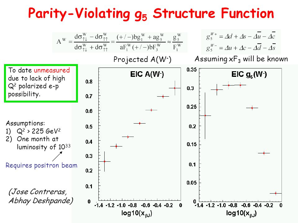 Projected A(W - ) Assuming xF 3 will be known Parity-Violating g 5 Structure Function To date unmeasured due to lack of high Q 2 polarized e-p possibility.