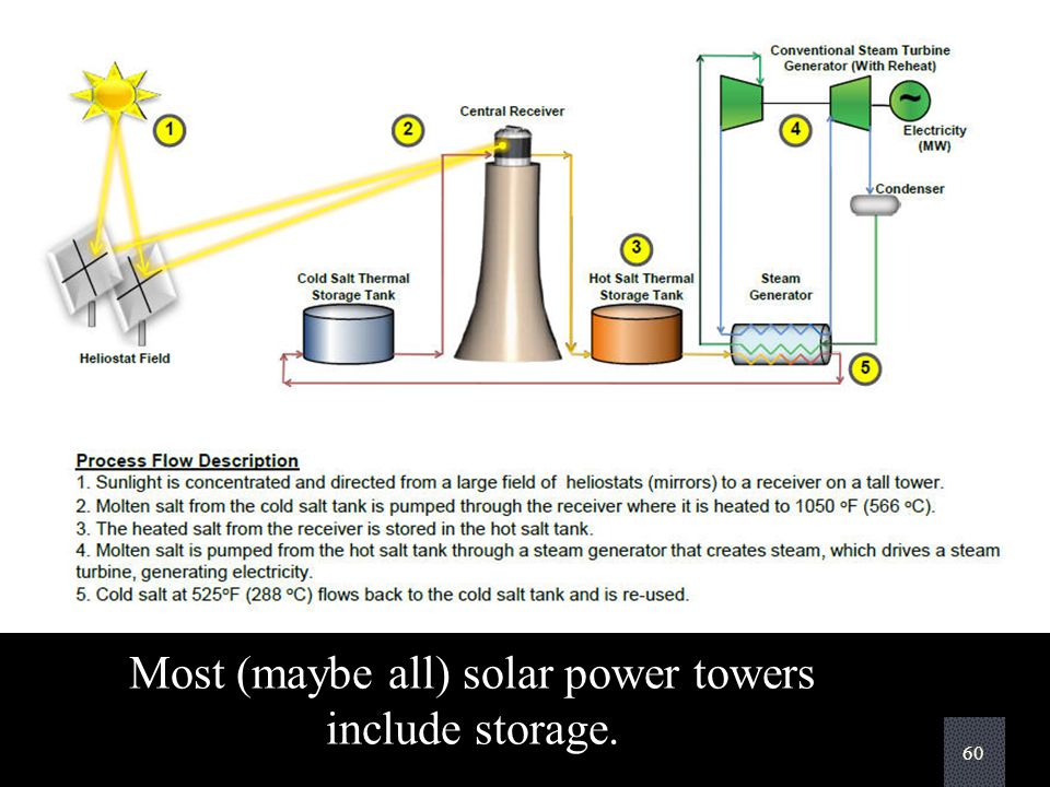 60 Most (maybe all) solar power towers include storage.