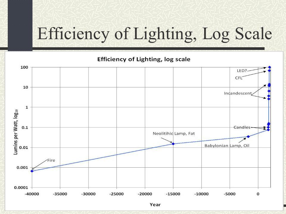Efficiency of Lighting, Log Scale