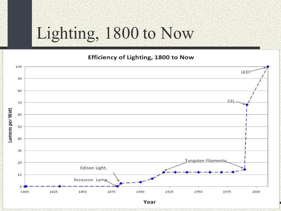 Lighting, 1800 to Now