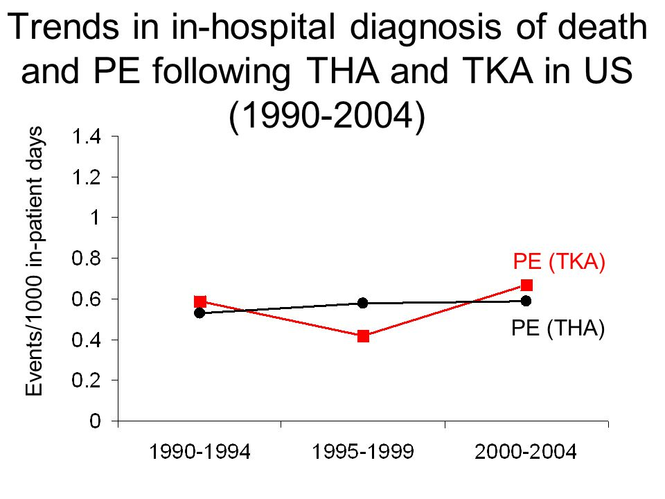 Trends in in-hospital diagnosis of death and PE following THA and TKA in US (1990-2004) Events/1000 in-patient days PE (THA) PE (TKA)